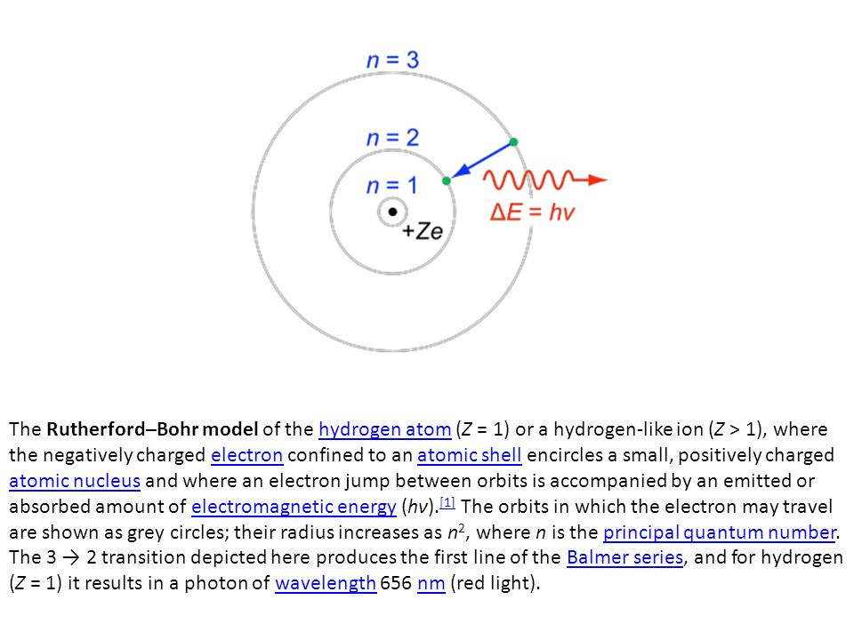 The Rutherford–Bohr model of the hydrogen atom (Z = 1) or a hydrogen-like ion (Z > 1), where the negatively charged electron confined to an atomic shell encircles a small, positively charged atomic nucleus and where an electron jump between orbits is accompanied by an emitted or absorbed amount of electromagnetic energy (hν).[1] The orbits in which the electron may travel are shown as grey circles; their radius increases as n2, where n is the principal quantum number.